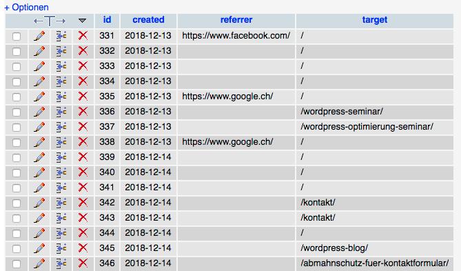 WordPress Statistik: Statify Datenbank